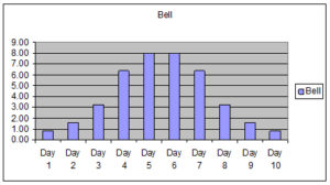 Bell Work Profile