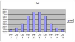 Bell Work Profile