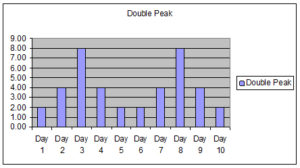 Double Peak Work Profile