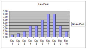 Late Peak Work Profile