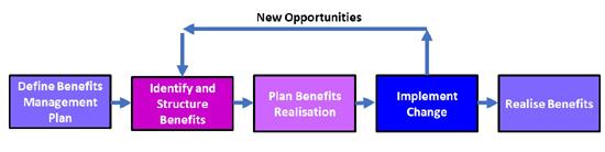 Benefits Management Process