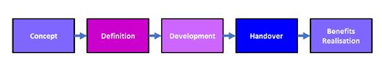 Linear Project Management Process