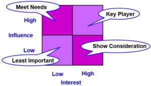 Stakeholder Power/Interest Matrix