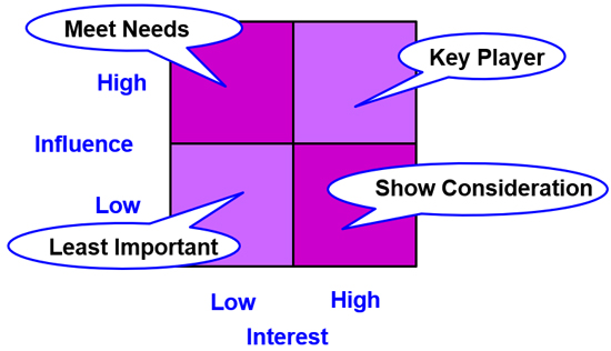 Stakeholder Engagement - Stakeholder Power/Interest Matrix