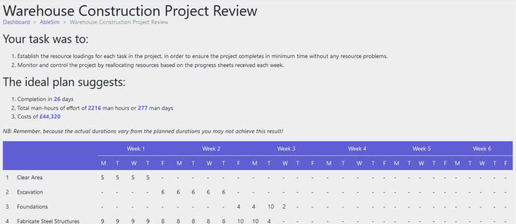Warehouse Construction Project Review 1
