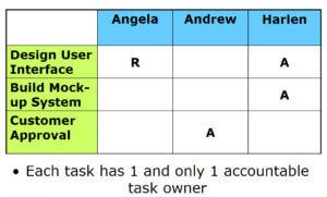Responsibility Assignment Matrix