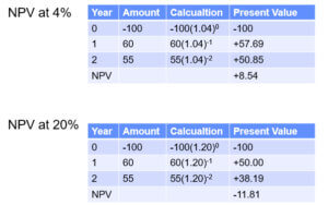 Internal Rate of Return Calculation