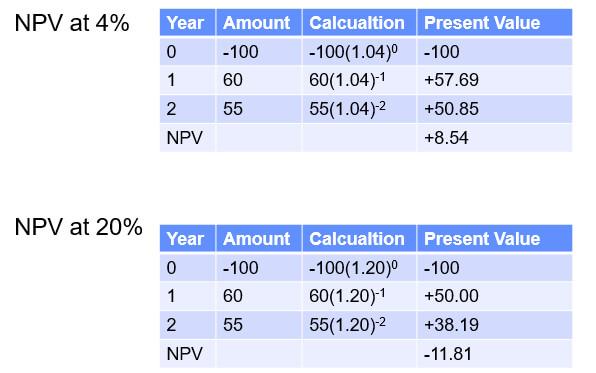 Internal Rate of Return Calculation