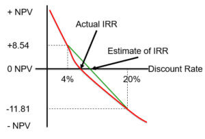 Internal Rate of Return Graph