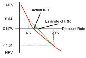 Internal Rate of Return Graph