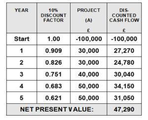 Net Present Value Example
