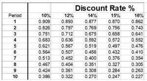 Net Present Value Table