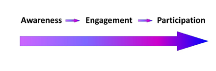 Awareness Engagement Participation