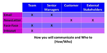 How Who Communication Matrix