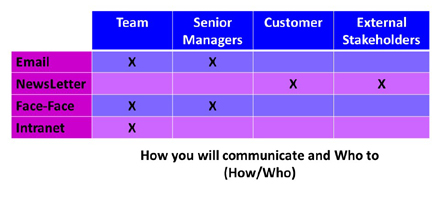 How Who Communication Matrix