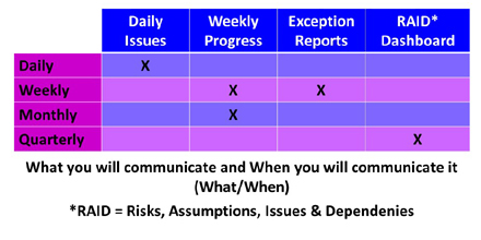 What When Communication Matrix