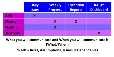 What When Communication Matrix