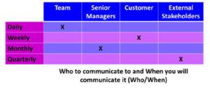 Who When Communication Matrix