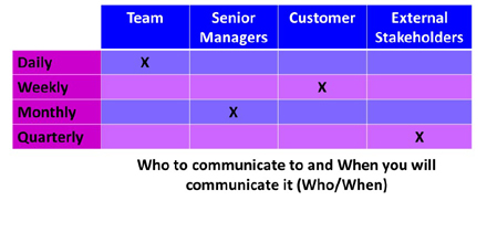 Who When Communication Matrix
