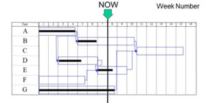 Using a Gantt Chart for Tracking Progress