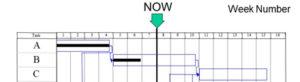 Using a Gantt for Tracking Progress - Top
