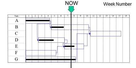 Using a Gantt Chart Afor Tracking Progress