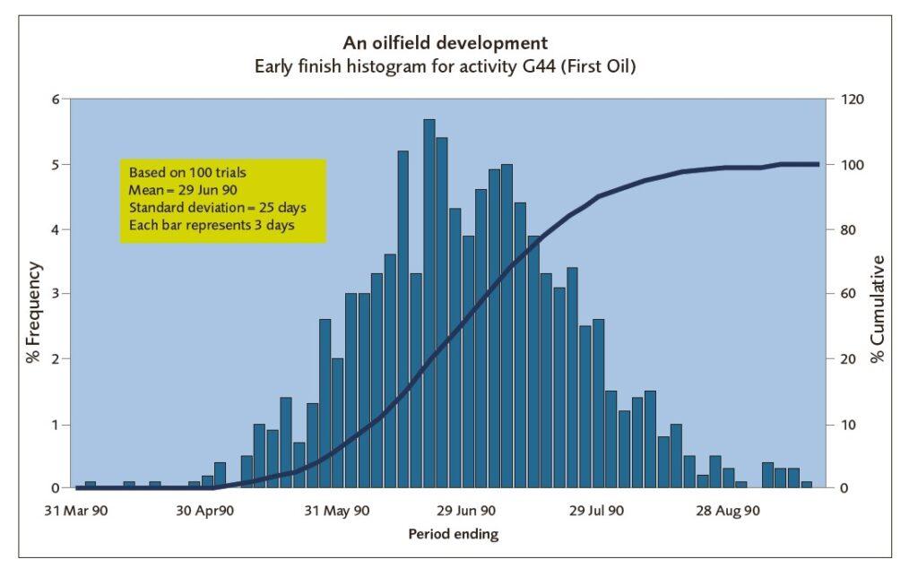 Monte Carlo Distribution
