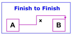 Finish to Finish Task Relationships in Microsoft Project