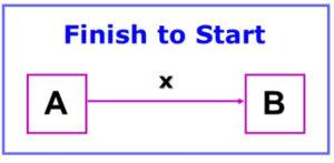 Finish to Start