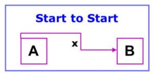 Start to Start