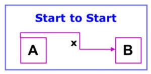 Start to Start Task Relationships in Microsoft Project